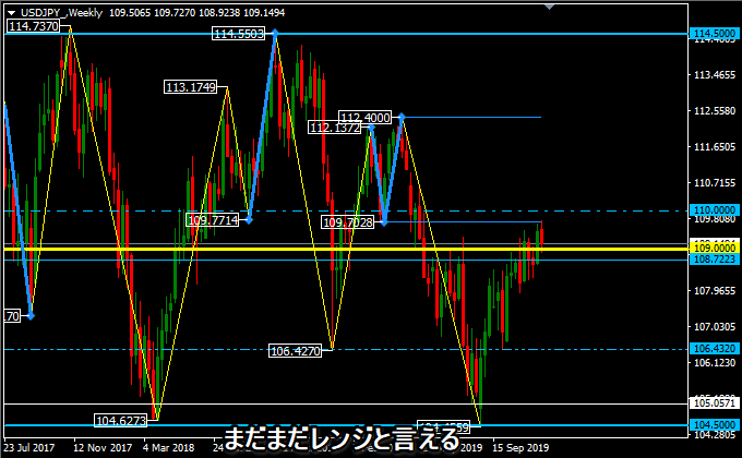 ドル円の週足