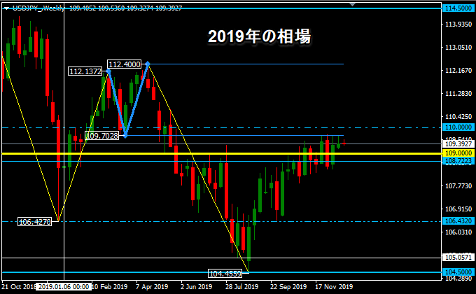 2019年のドル円
