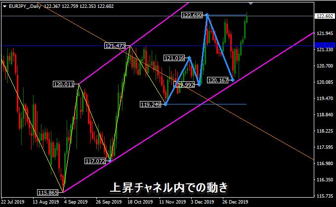 ユーロ円は上昇トレンド