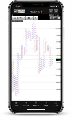ポイント&フィギュア(P&F)搭載のiPhone・Androidスマホアプリ