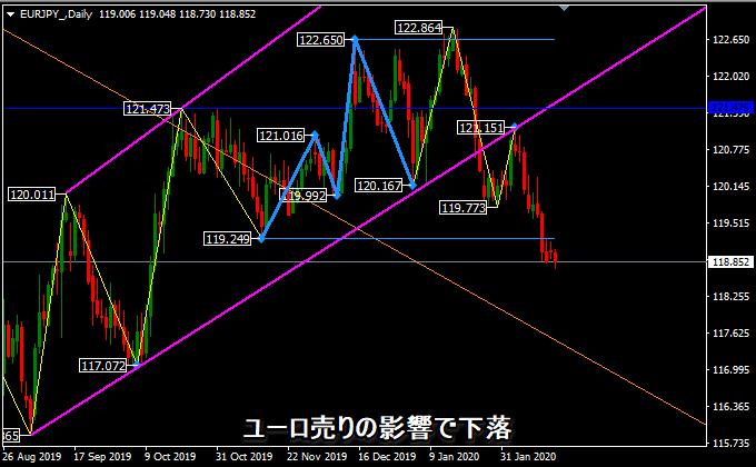 ユーロ円の下落