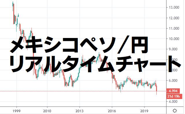 メキシコペソ円のリアルタイムチャート