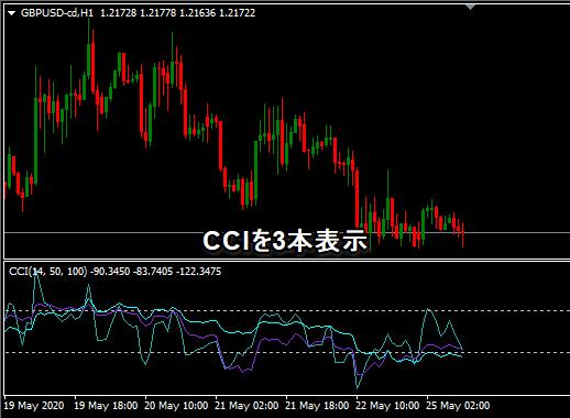 CCI3本表示