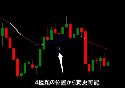 移動平均線の矢印の位置を変えられる